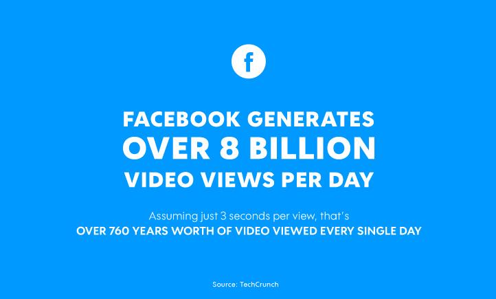 Facebook Video Views per Day