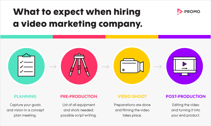 How to Hire a Video Marketing Company