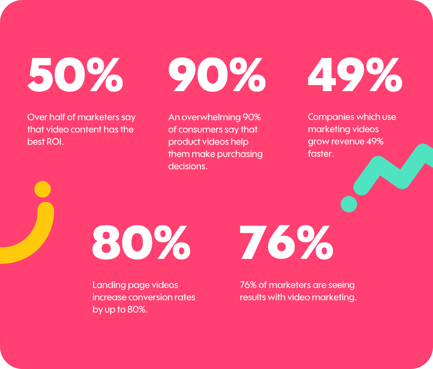 Video Marketing Stats from Survey