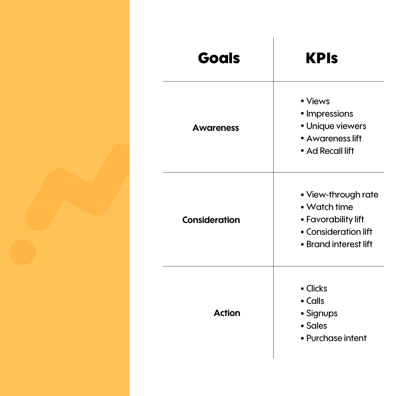 Video Marketing Goals and KPIs