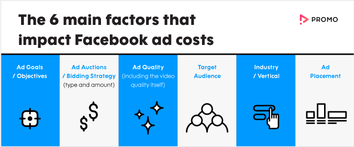 factors that impact the cost of your Facebook ads