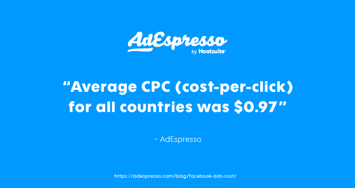 Average Cost for Advertising on Facebook