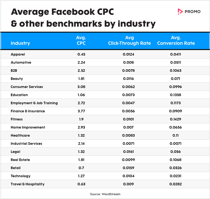 Average Facebook CPC by Industry
