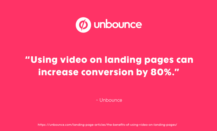 Videos on Landing Pages