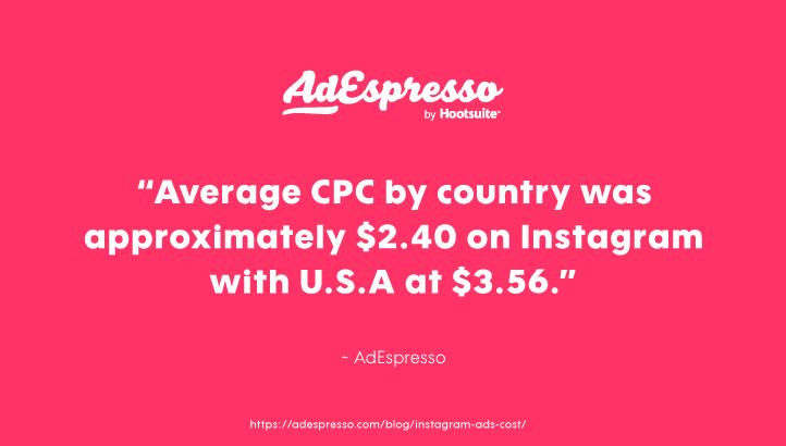 Average Instagram Ad Cost