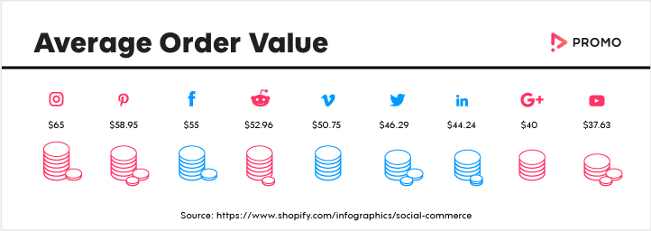 average cost for Instagram Marketing