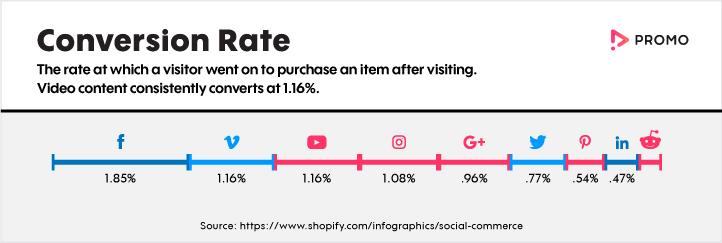 conversion rate per social media platform