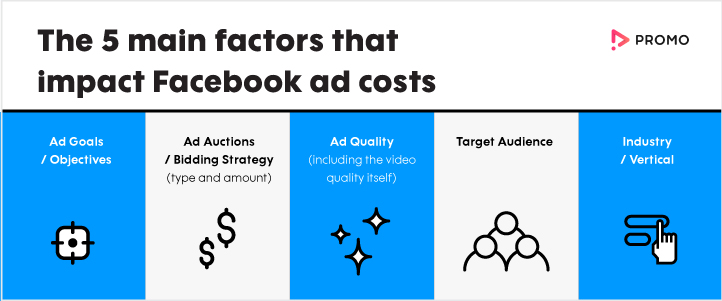 5 main factors that impact cost for Facebook ads