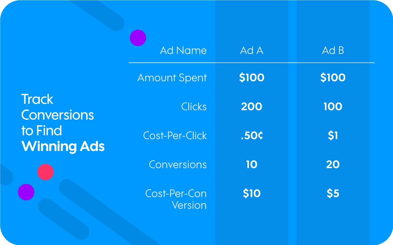 Google Ads Conversion