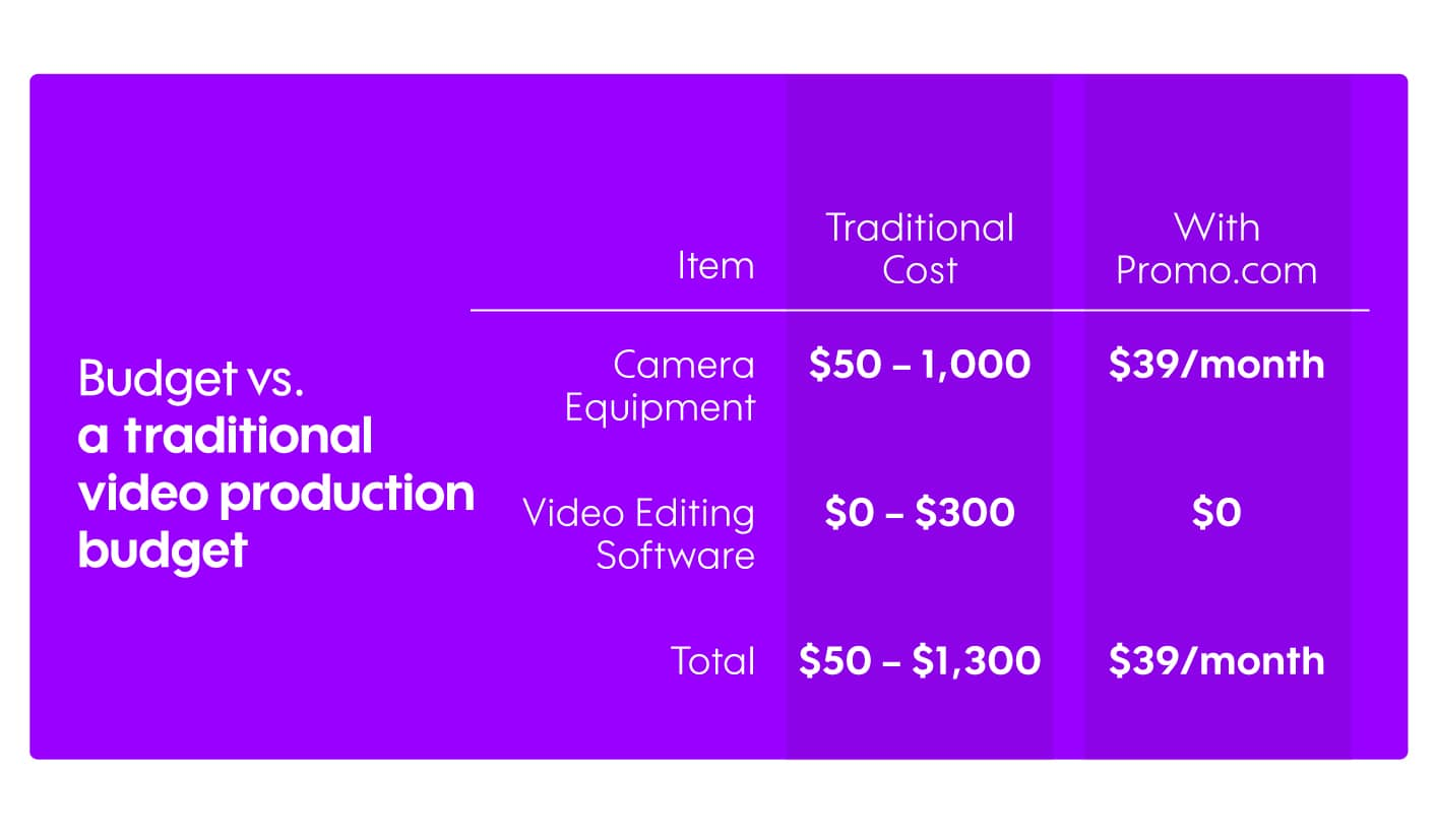 Video Production Budget & Cost