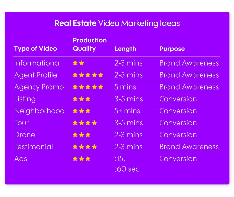 Real Estate Video Marketing Ideas