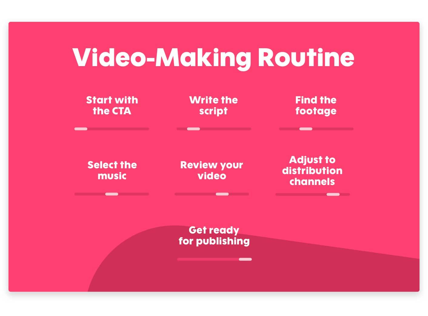 Video Making Routine