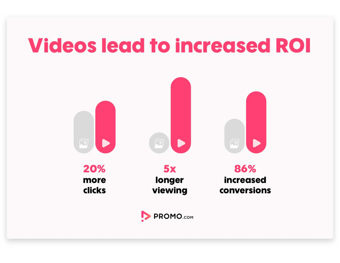 videos lead to increased ROI