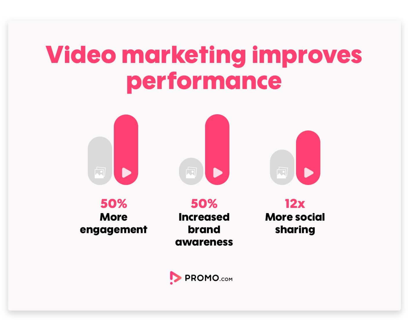video marketing improves performance