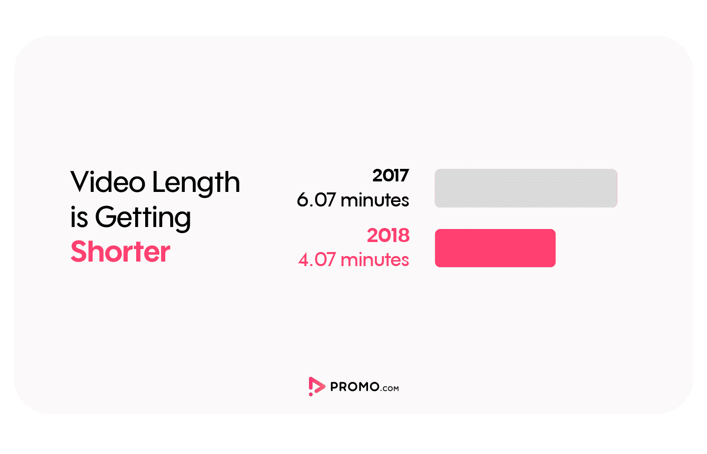Video length by year
