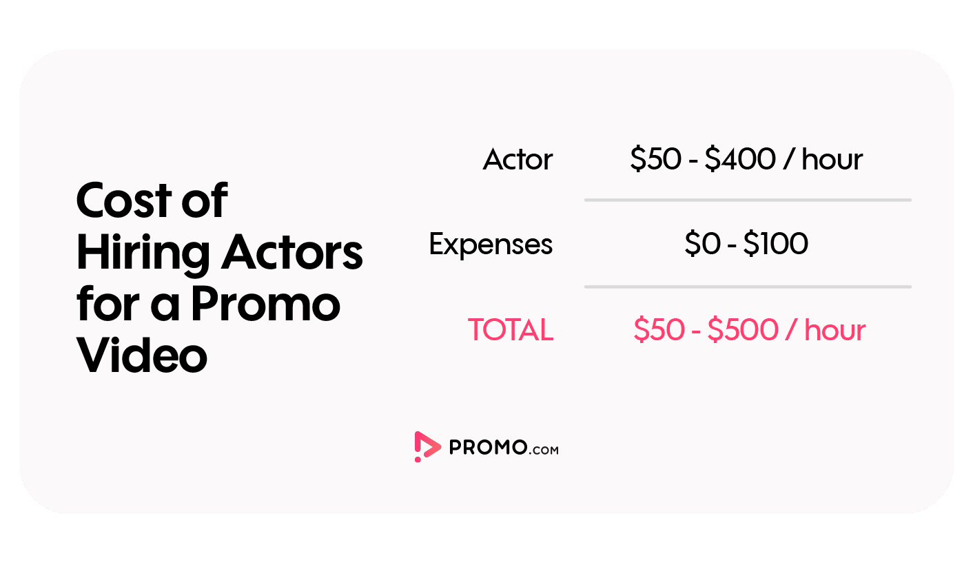 cost of hiring actors for a promo video