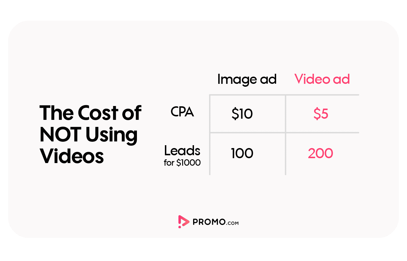 videos bring more leads