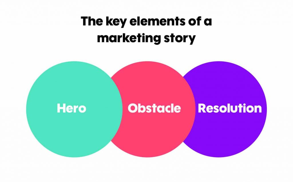The key elements of a marketing story