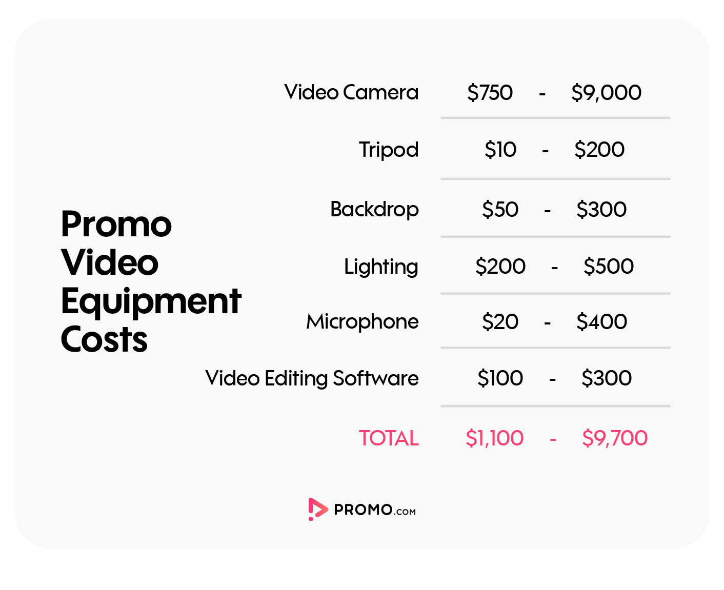 cost of equipment for promo videos