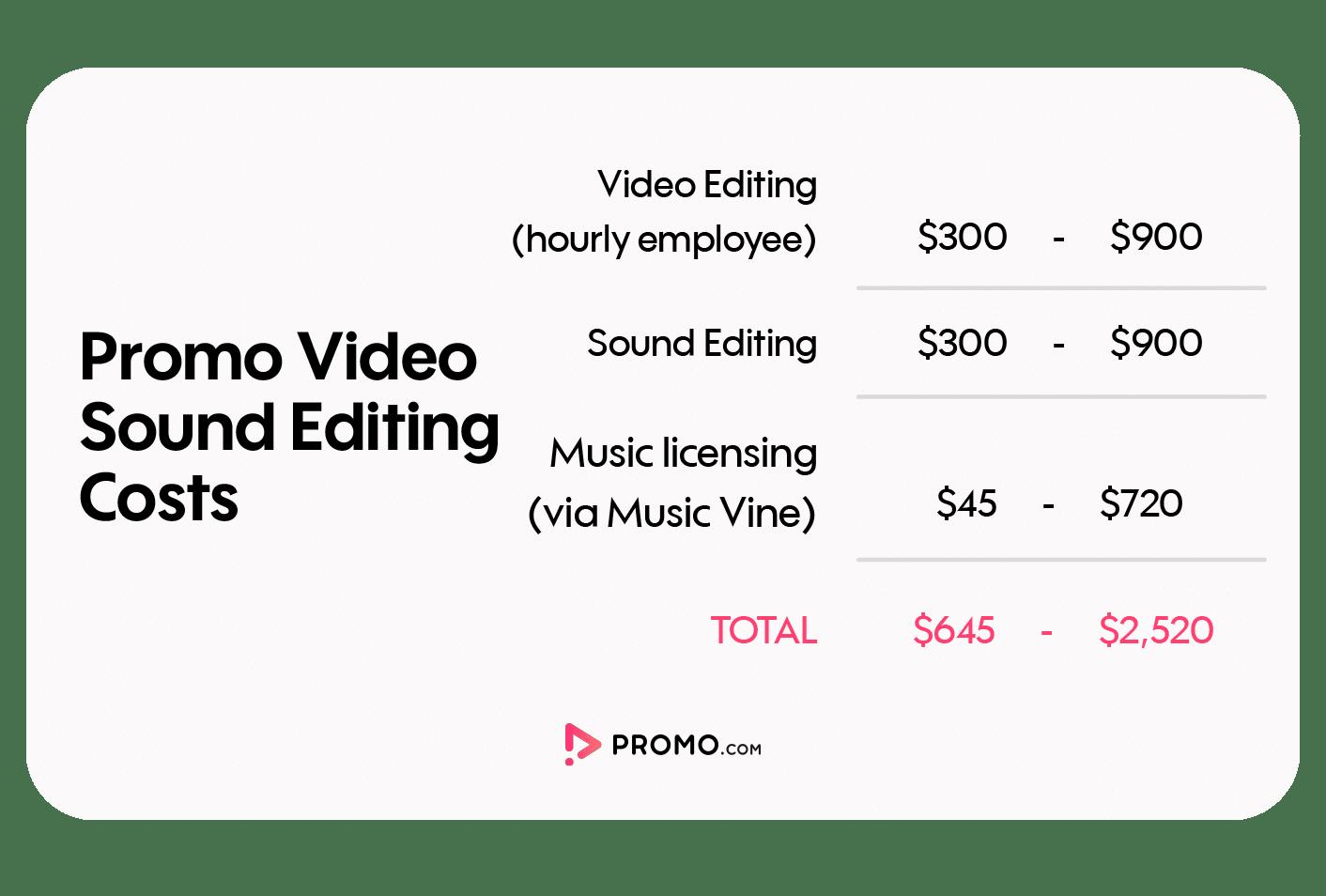 sound editing costs