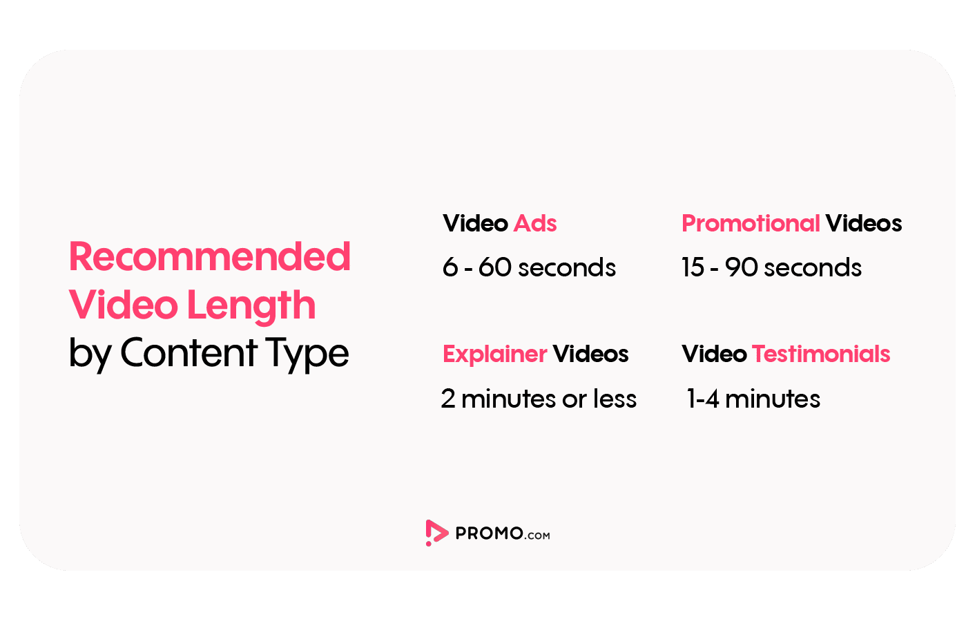 recommended video length