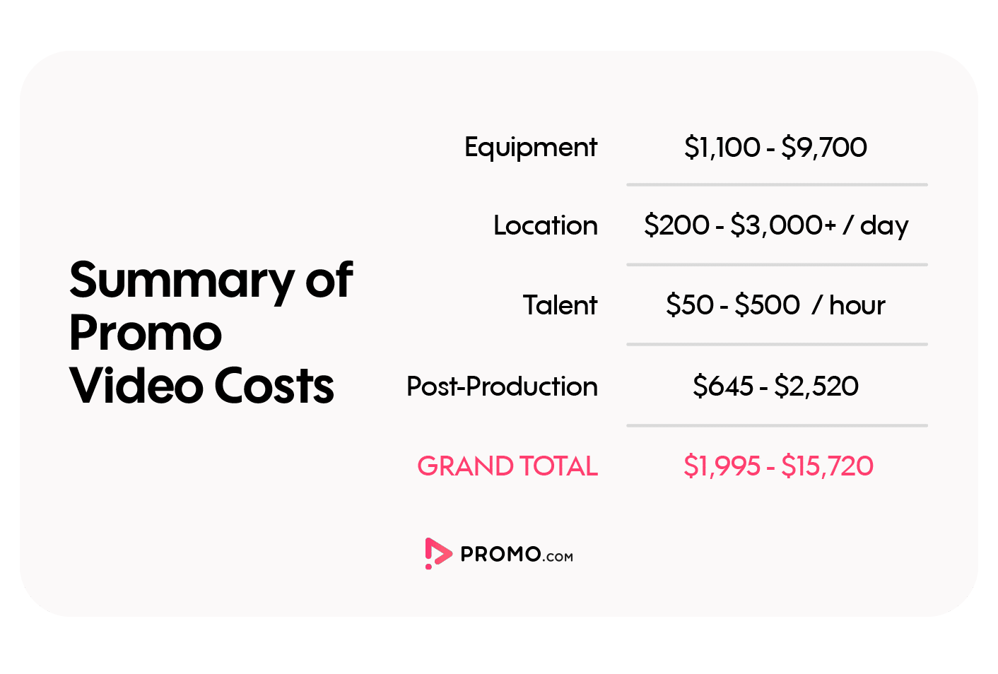 summary of costs producing promo video