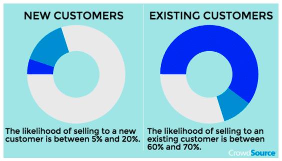 3 Data Driven Content Techniques that Boost E-commerce Conversions