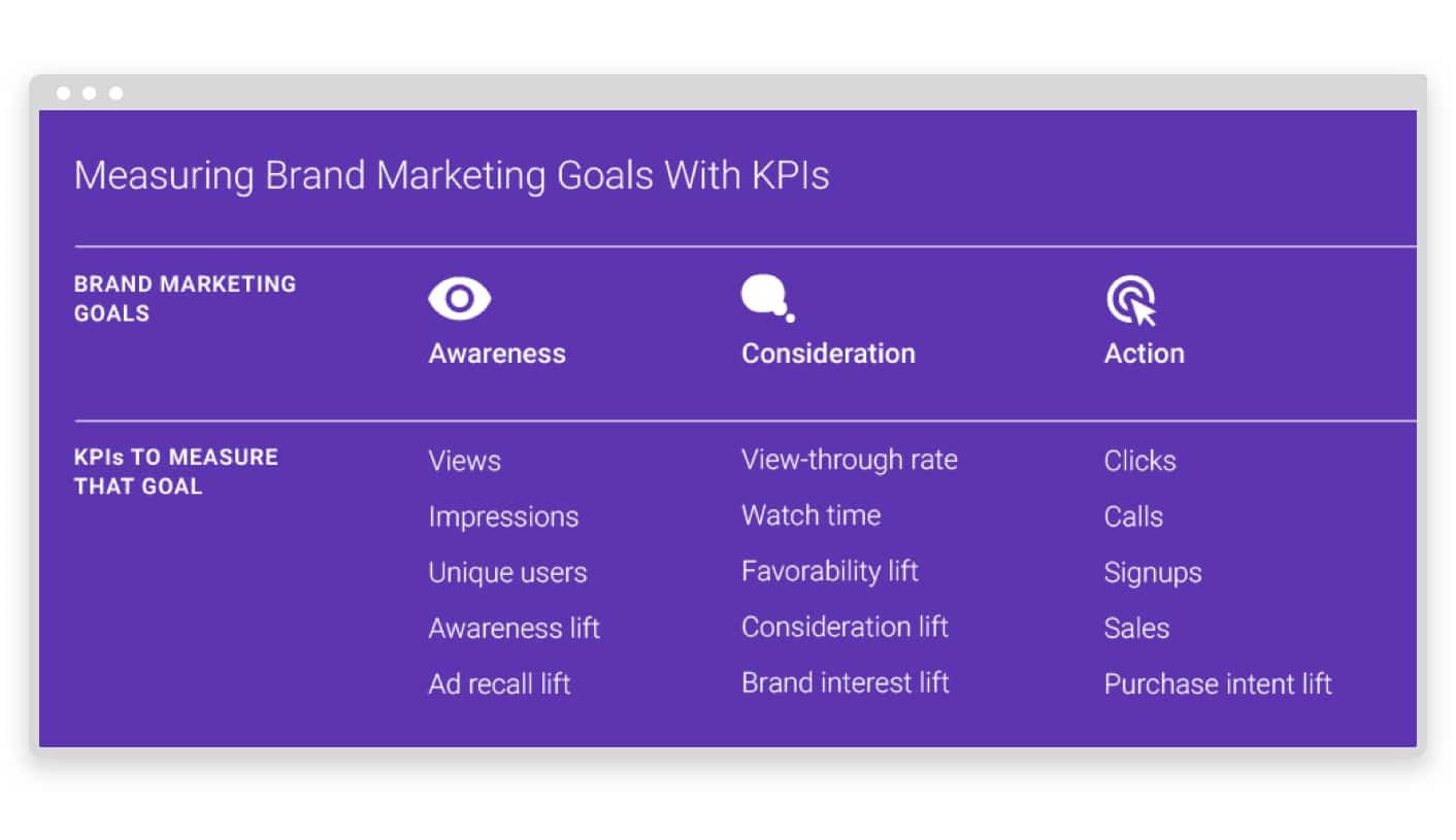 eCommerce Video Metrics and KPIs to Measure Sales